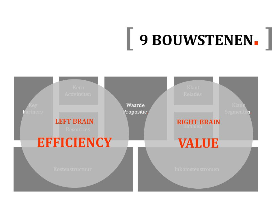 [ 9 BOUWSTENEN. ] EFFICIENCY VALUE LEFT BRAIN RIGHT BRAIN Klant